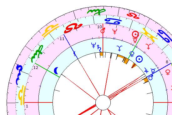 Astrologie Team Partnerschaft zusammensetzung Beratung