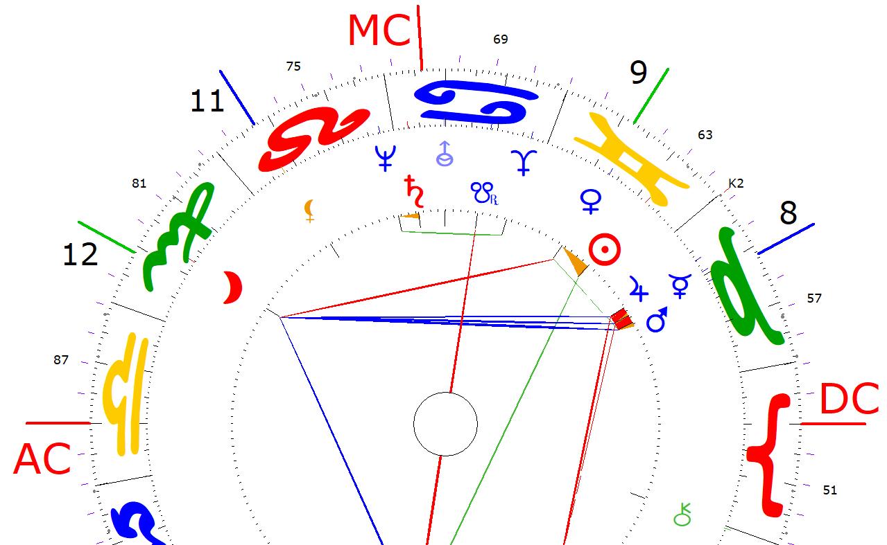 Coaching Beratung Astrologie